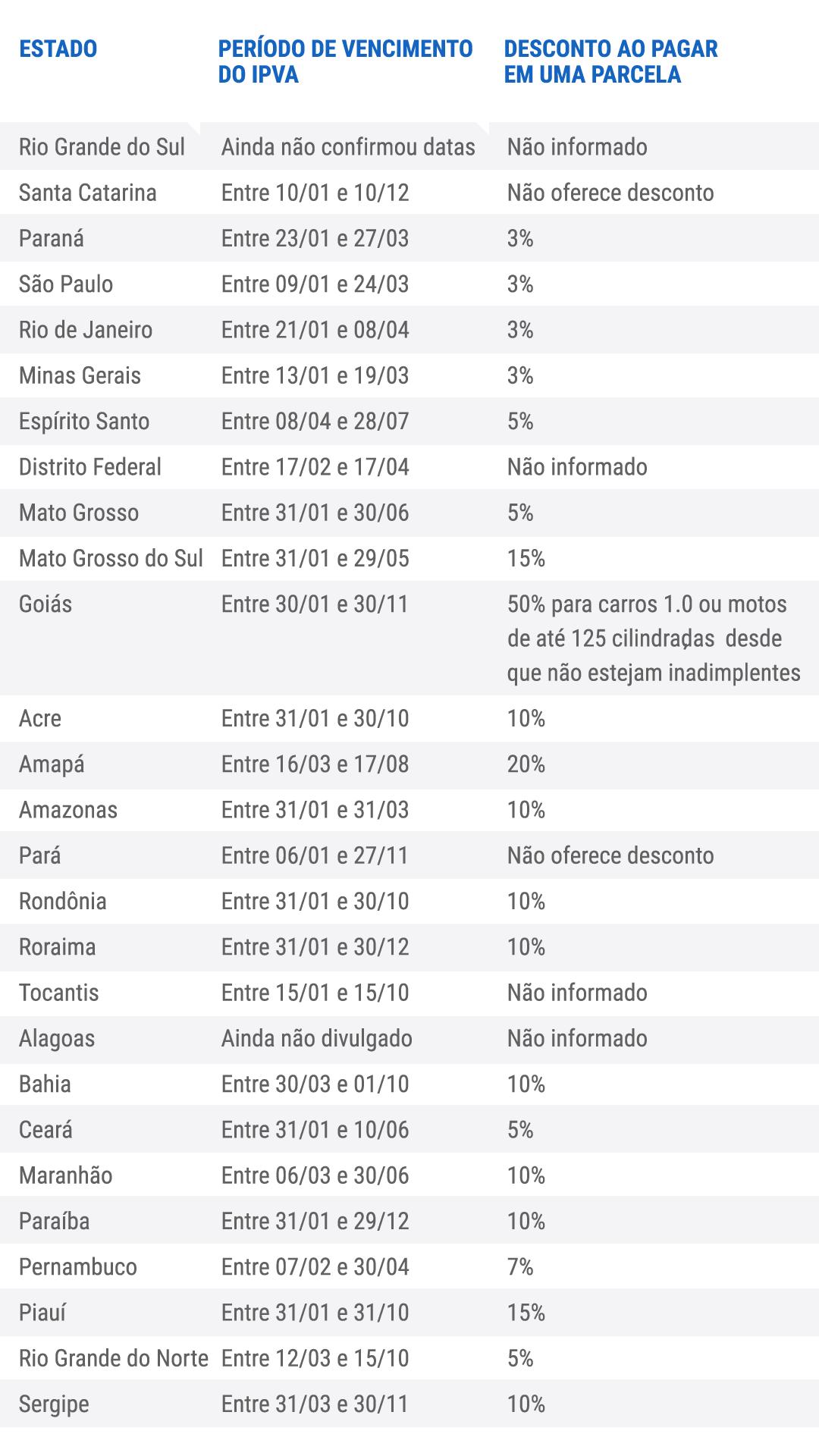 IPVA 2020: valores e datas de vencimento